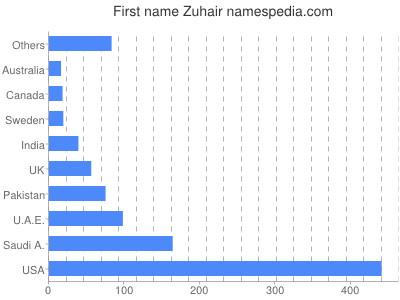 Given name Zuhair