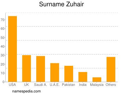 Surname Zuhair