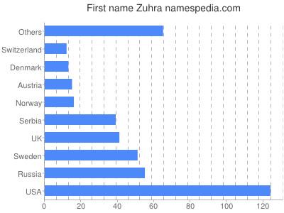 Given name Zuhra