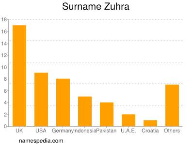 Surname Zuhra