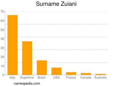 Surname Zuiani