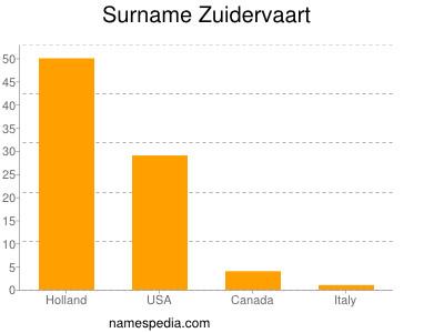 Surname Zuidervaart