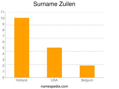 Surname Zuilen