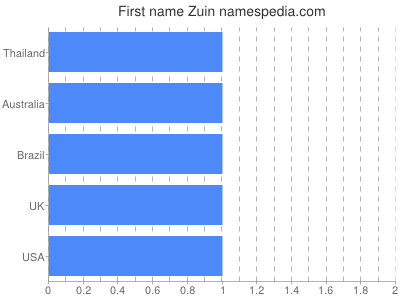 Given name Zuin