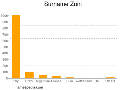 Surname Zuin