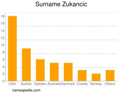 Surname Zukancic