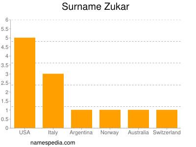 Surname Zukar