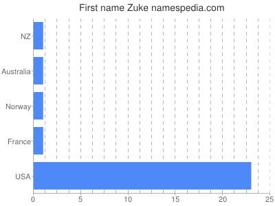 Given name Zuke