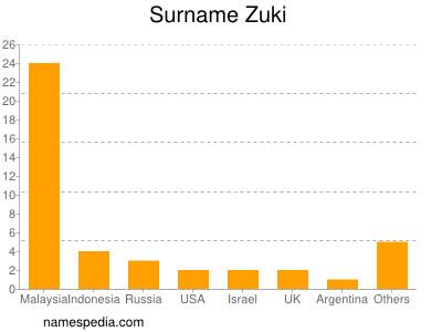 Surname Zuki