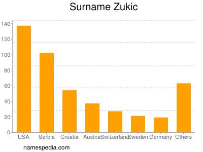 Surname Zukic