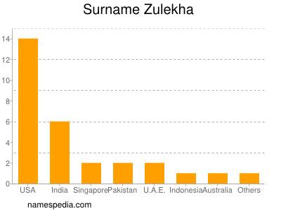 Surname Zulekha