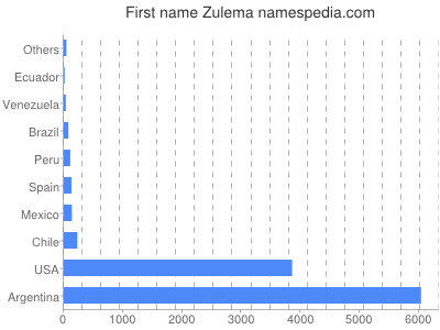 Given name Zulema