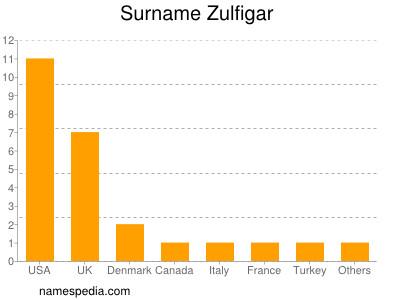 Surname Zulfigar