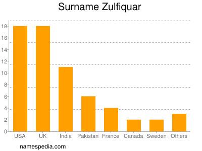 Surname Zulfiquar