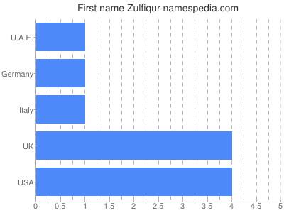 Given name Zulfiqur