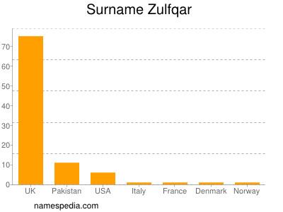 Surname Zulfqar