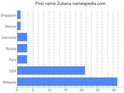 Given name Zuliana