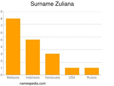 Surname Zuliana