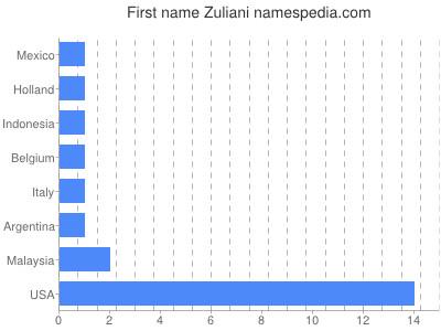 Given name Zuliani
