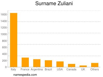 Surname Zuliani