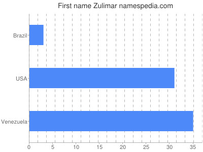Given name Zulimar