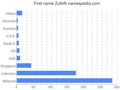Given name Zulkifli