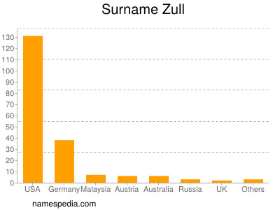 Surname Zull