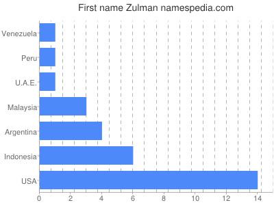 Given name Zulman