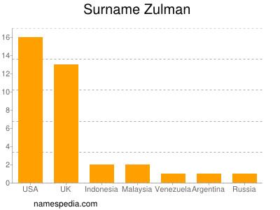 Surname Zulman