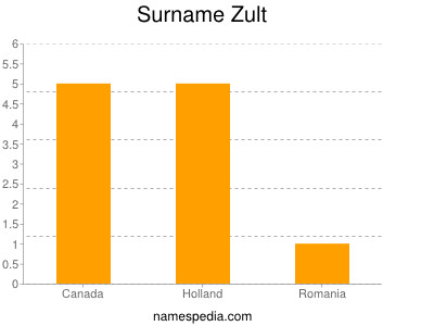 Surname Zult
