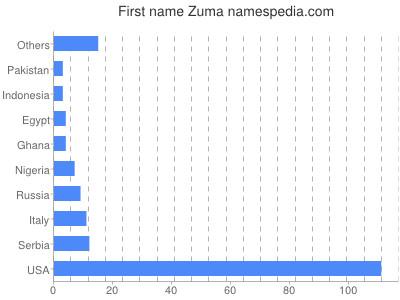Given name Zuma