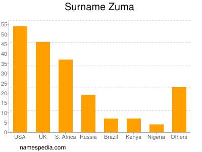 Surname Zuma