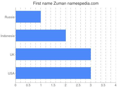 Given name Zuman