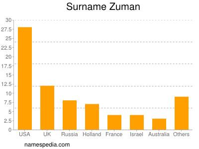 Surname Zuman