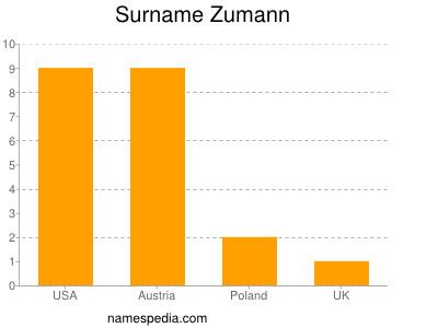 Surname Zumann