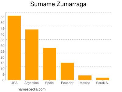 Surname Zumarraga
