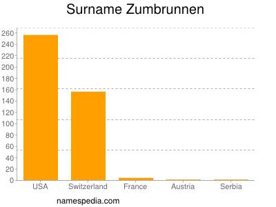 Surname Zumbrunnen