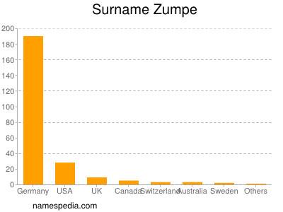 Surname Zumpe