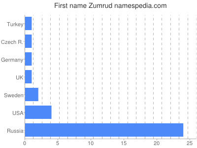 Given name Zumrud