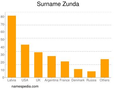 Surname Zunda