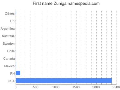 Given name Zuniga