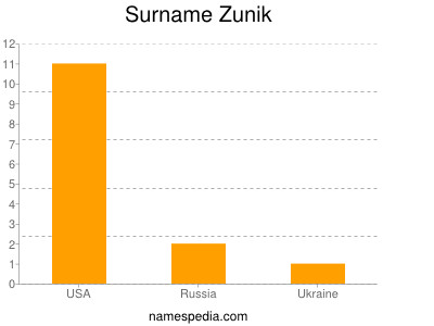 Surname Zunik