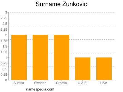 Surname Zunkovic