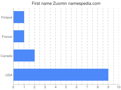 Given name Zuomin