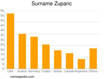 Surname Zupanc