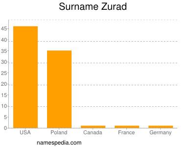 Surname Zurad