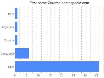 Given name Zurama