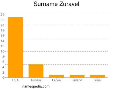 Surname Zuravel