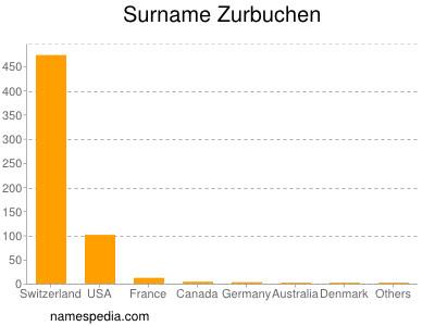 Surname Zurbuchen