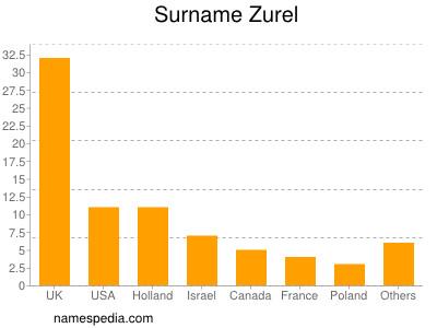 Surname Zurel